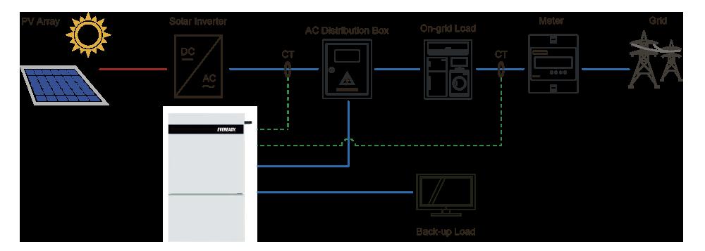 Eveready Tech Diagram